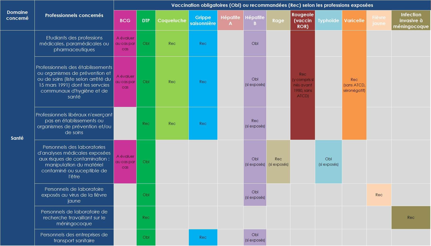 Calendrier Des Vaccinations Et Recommandations Vaccinales 2019.Guides Et Documents Calendrier Vaccinal 2019